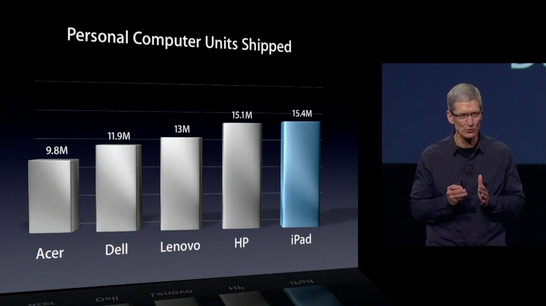 110312_ipad-vs-pcs.jpg